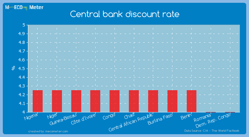 Central bank discount rate of Central African Republic