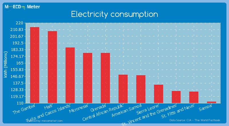 Electricity consumption of Central African Republic