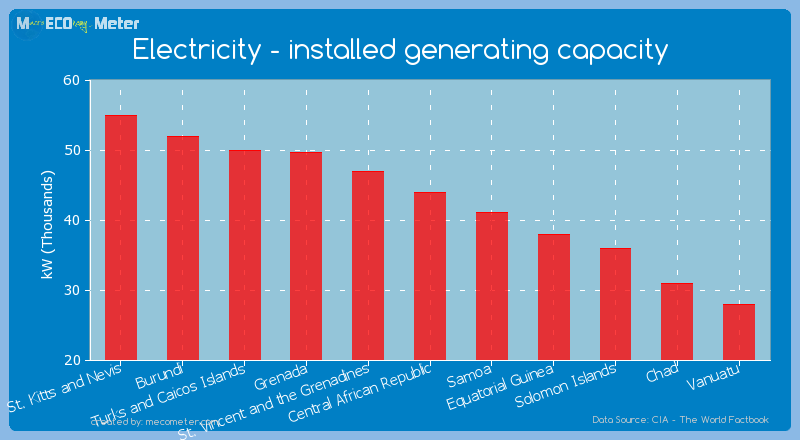 Electricity - installed generating capacity of Central African Republic