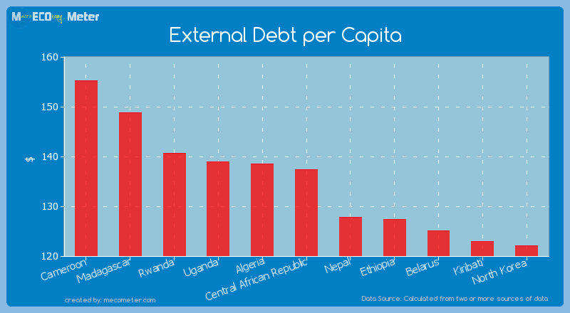 External Debt per Capita of Central African Republic