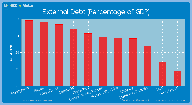 External Debt (Percentage of GDP) of Central African Republic