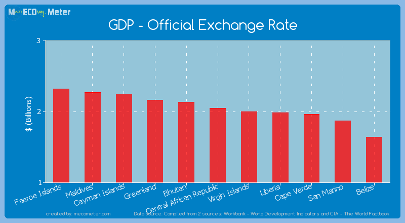 GDP - Official Exchange Rate of Central African Republic