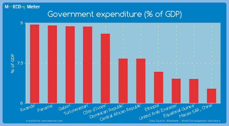 Government expenditure (% of GDP) of Central African Republic