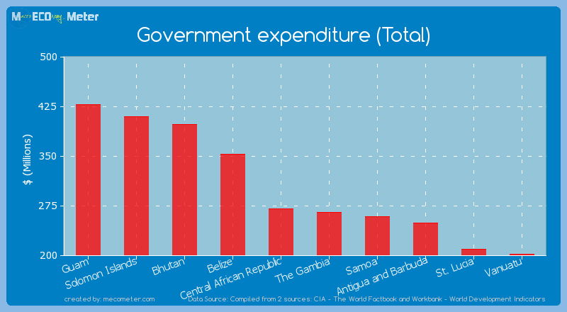Government expenditure (Total) of Central African Republic