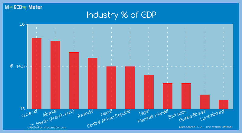Industry % of GDP of Central African Republic