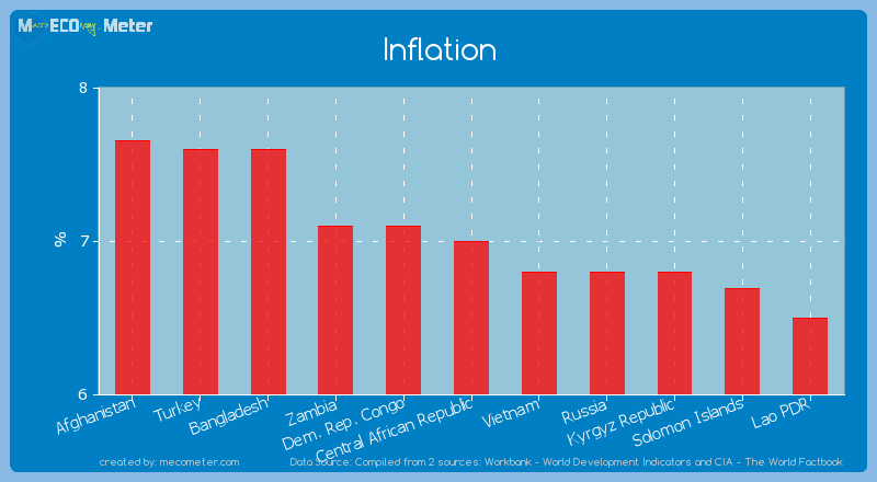 Inflation of Central African Republic