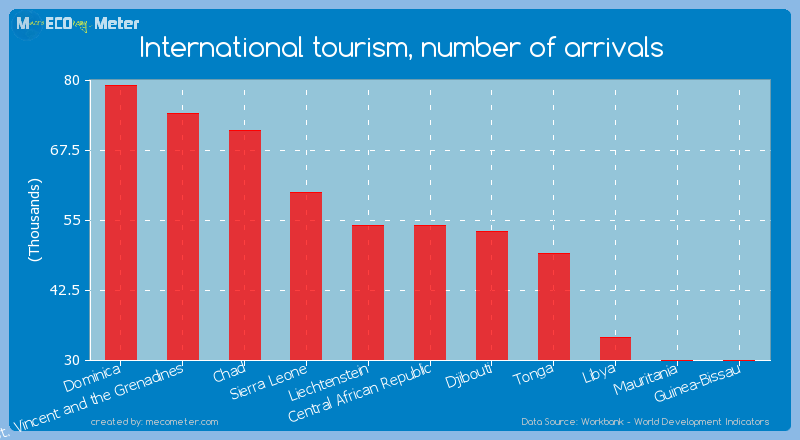 International tourism, number of arrivals of Central African Republic