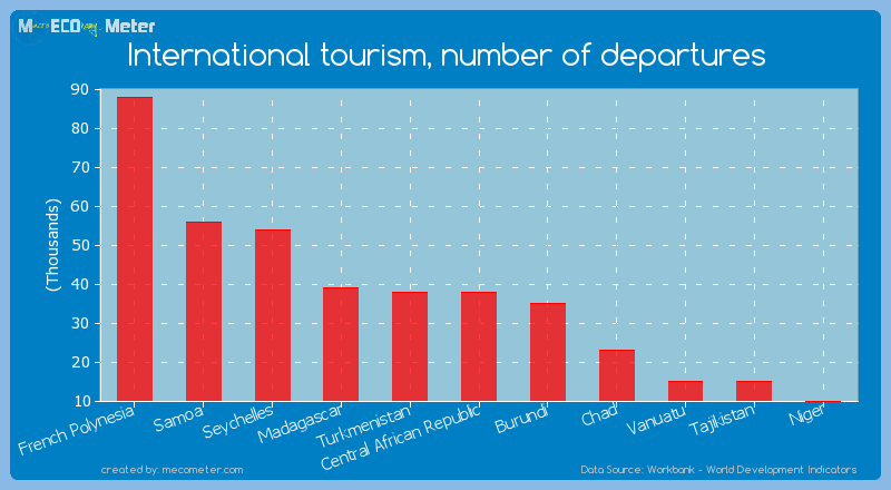 International tourism, number of departures of Central African Republic
