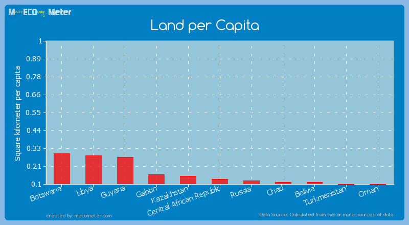 Land per Capita of Central African Republic