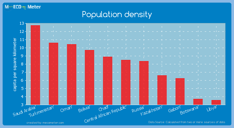 Population density of Central African Republic