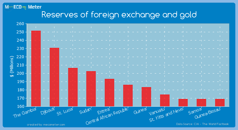 Reserves of foreign exchange and gold of Central African Republic