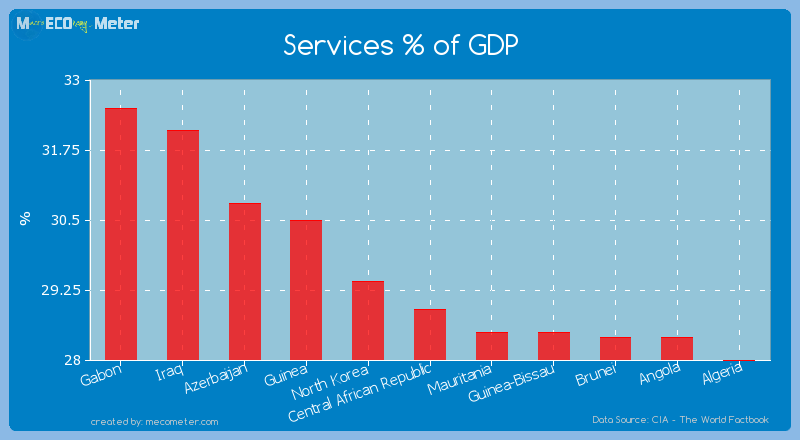 Services % of GDP of Central African Republic