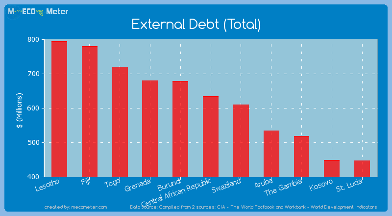 External Debt (Total) of Central African Republic