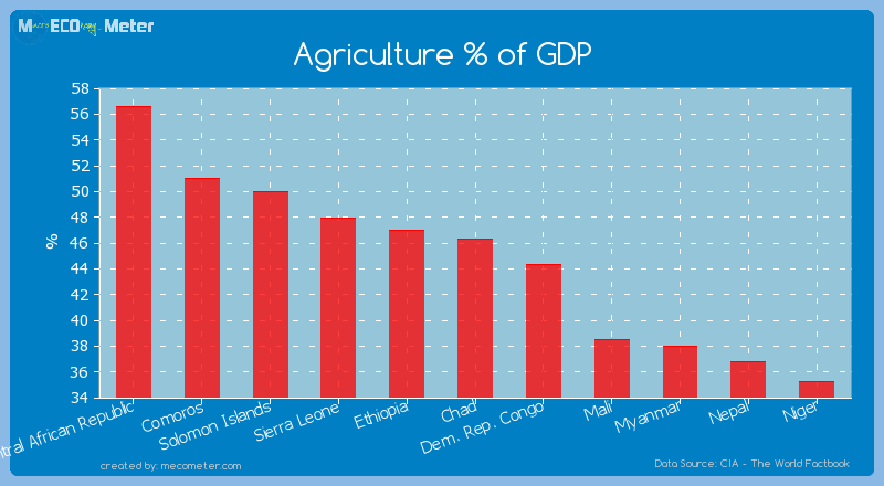Agriculture % of GDP of Chad