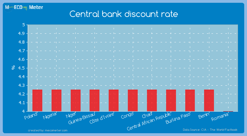 Central bank discount rate of Chad