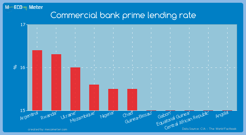 Commercial bank prime lending rate of Chad