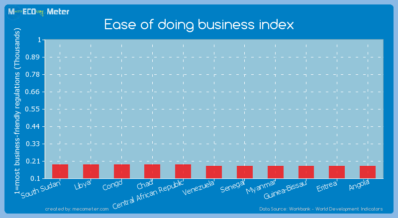 Ease of doing business index of Chad