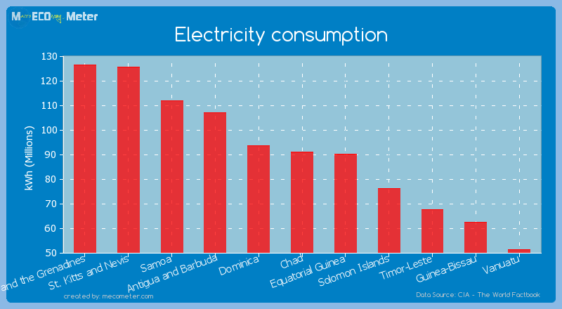 Electricity consumption of Chad