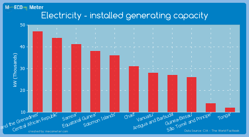 Electricity - installed generating capacity of Chad