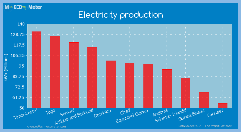 Electricity production of Chad