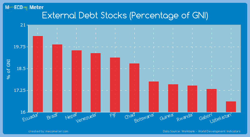 External Debt Stocks (Percentage of GNI) of Chad