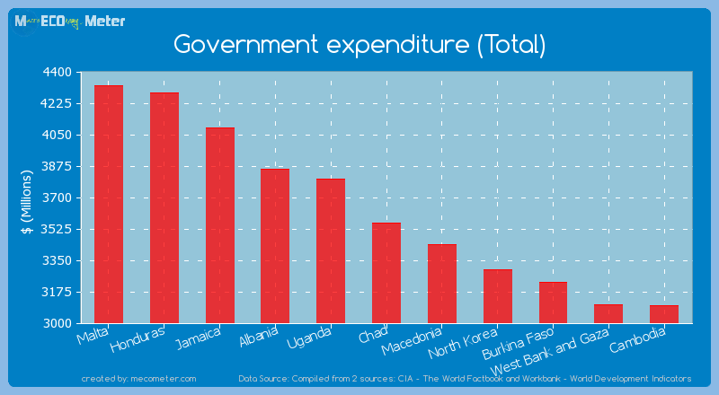 Government expenditure (Total) of Chad