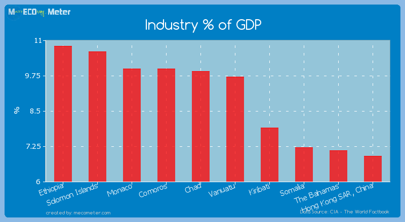 Industry % of GDP of Chad