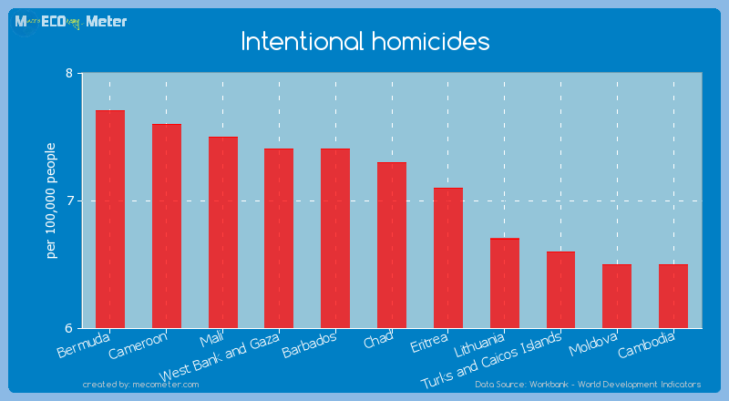 Intentional homicides of Chad