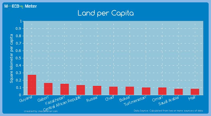 Land per Capita of Chad