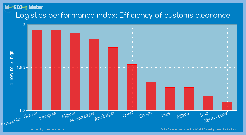 Logistics performance index: Efficiency of customs clearance of Chad