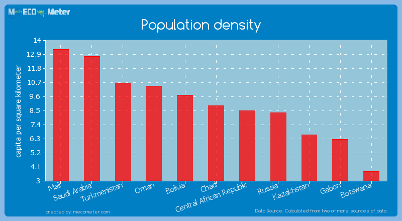 Population density of Chad