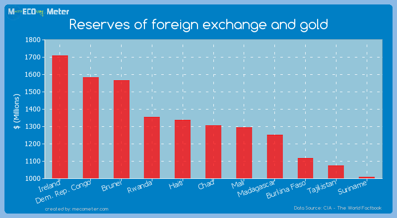 Reserves of foreign exchange and gold of Chad