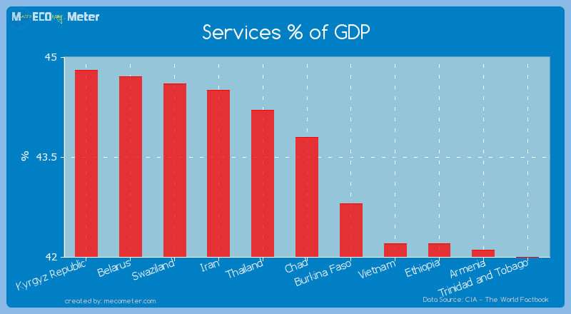 Services % of GDP of Chad