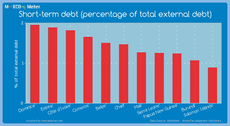 Short-term debt (percentage of total external debt) of Chad