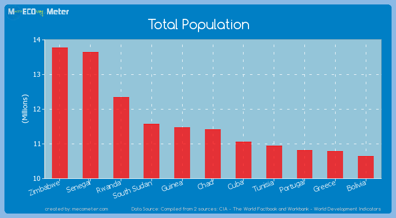 Total Population of Chad