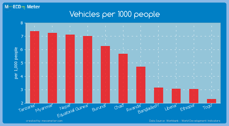 Vehicles per 1000 people of Chad
