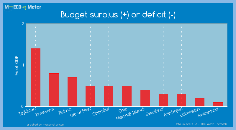 Budget surplus (+) or deficit (-) of Chile