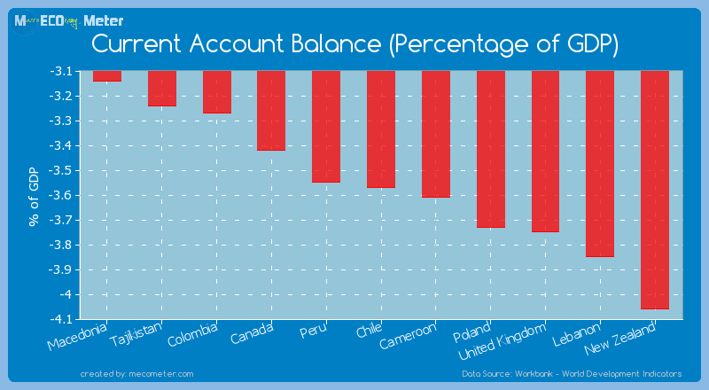 Current Account Balance (Percentage of GDP) of Chile