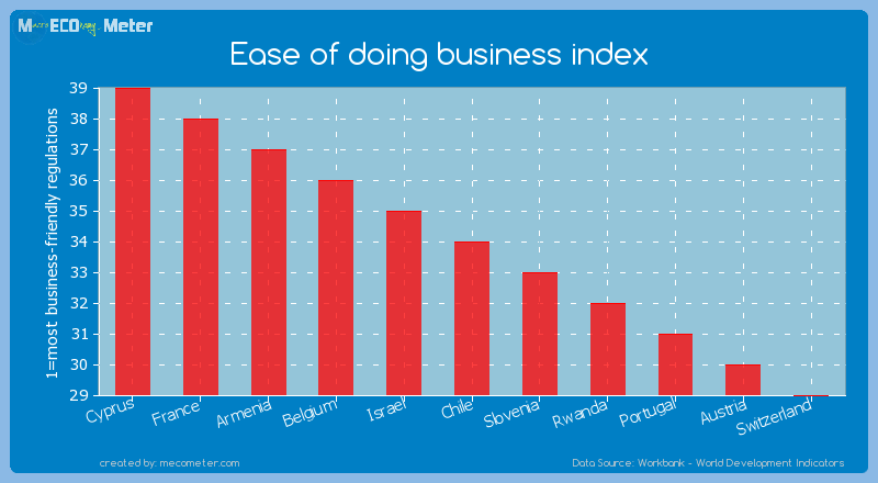 Ease of doing business index of Chile