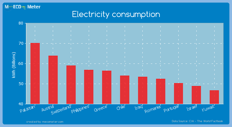 Electricity consumption of Chile