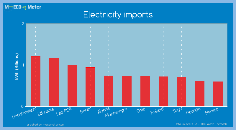 Electricity imports of Chile