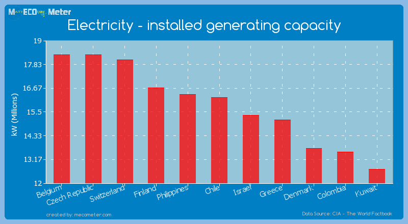 Electricity - installed generating capacity of Chile
