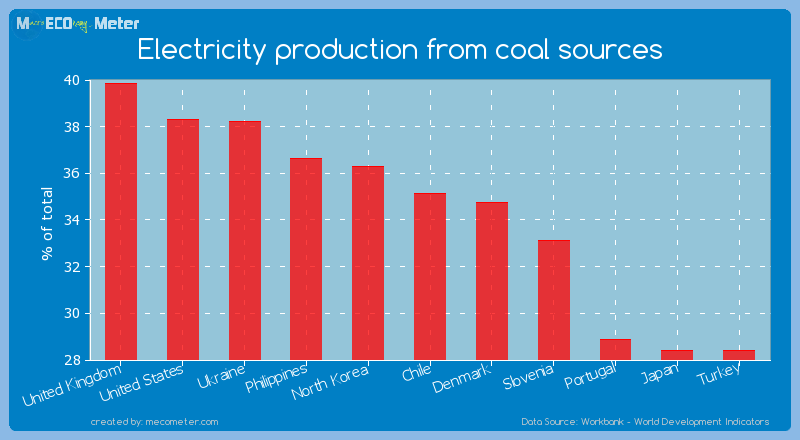 Electricity production from coal sources of Chile