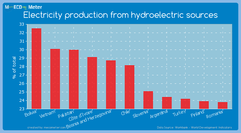 Electricity production from hydroelectric sources of Chile