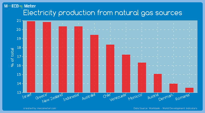 Electricity production from natural gas sources of Chile