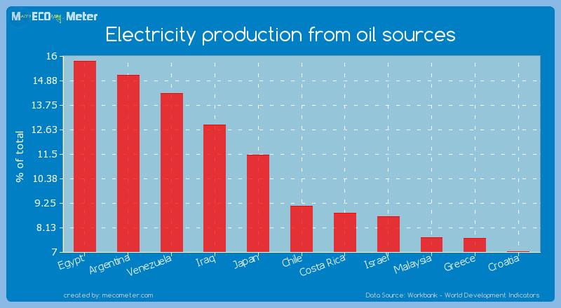 Electricity production from oil sources of Chile