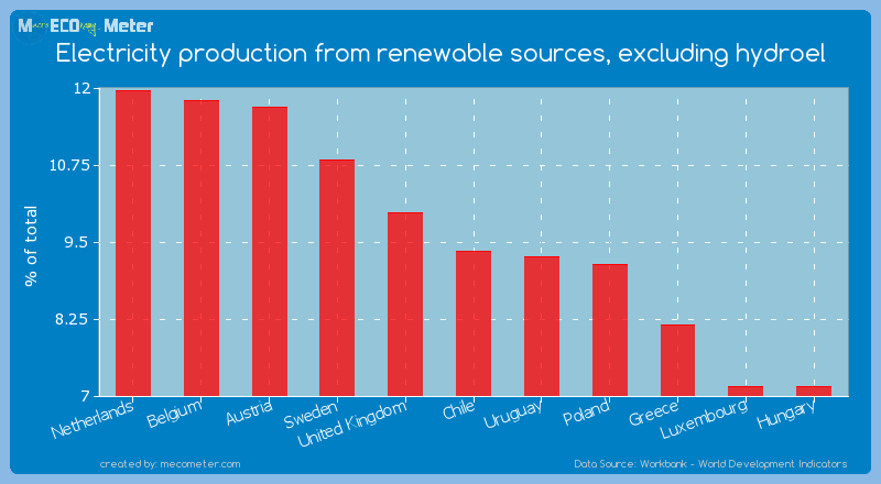 Electricity production from renewable sources, excluding hydroel of Chile