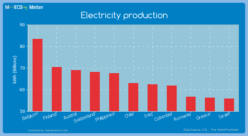 Electricity production of Chile