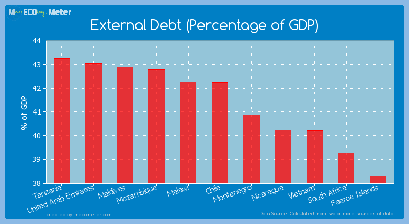 External Debt (Percentage of GDP) of Chile