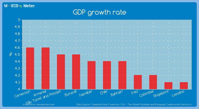 GDP growth rate of Chile